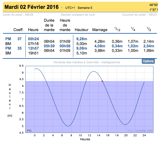Annuaire des marées, tiré du site maree.info pour la zone de Granville en Normandie, le 2 février 2015
